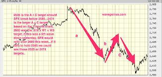 Free Updated Spx Elliott Wave 2 Day Chart 1 2 3 Scenario