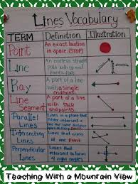 Common Core Standards Anchor Charts Line Study Vocabulary Foldable Blog Post Common Core