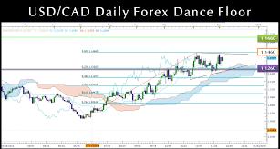 Usdcad Daily Candlestick Chart Fibonacci Ichimoku Support