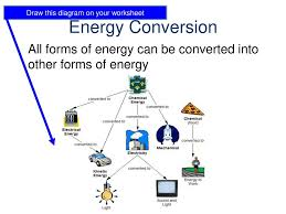 Types And Forms Of Energy Ppt Download