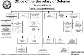 What Is The Chain Of Command For U S Military Intelligence