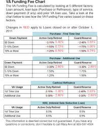 Va Funding Fee Chart 2013 Va Loan Va Funding Fee For Va Loan