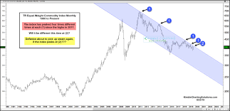 Commodity Index Chart Will The Commodity Index Get Rejected By Price Resistance