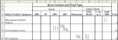 Data Collection And Measurement Lean Six Sigma