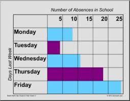 School Absences Bar Graph Tally Chart Abcteach
