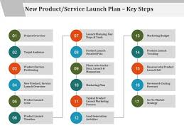 New Product Service Launch Plan Key Steps Ppt Powerpoint