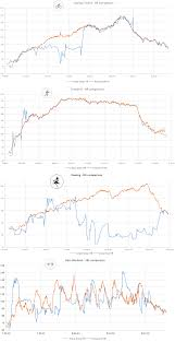 Garmin Vivosmart Hr Sizes Chart Hr Monitoring Tests Vivoactive Hr Vs Chest Strap 4 Types