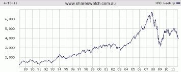 Asx 2000 Chart The Asx All Ordinaries And The Commodities Bubble