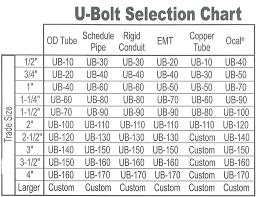 47 Rational Torque Chart As Per Bolt Size
