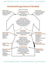 Chart Emotional Energy Centers Of The Body Heal