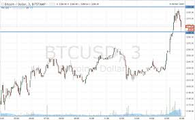 Bitcoin Price Watch Live Action Trading Newsbtc