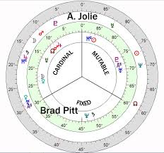 Brad Pitt Natal Chart Midpoint Astrology And Cosmobiology Pitt Jolie Part 2