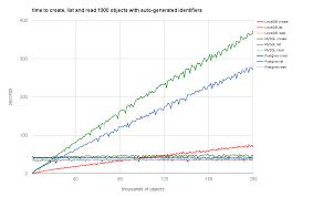 Postgres Vs Mysql Mysql Postgresql And Leveldb Performance Fedora 4 7 5