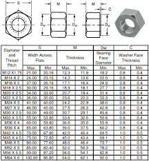 Hex Nut Size Chart In Mm Ss Metric Nuts Manufacturer M8 Metric Nut Ss Metric Nut