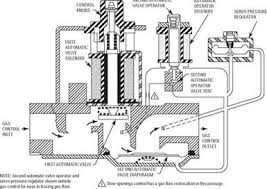 honeywell gas valve wiring diagram honeywell image white rodgers furnace gas valve wiring white home wiring diagrams on honeywell gas valve wiring diagram