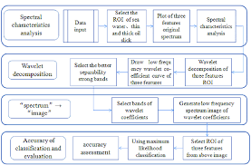 Oil Film Thickness Classification Technology Flow Chart