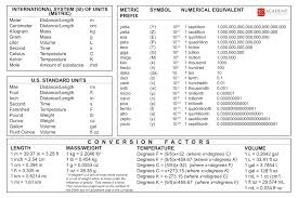 Mass Conversion Chart 10 Metric To Imperial Conversion Chart Proposal Sample