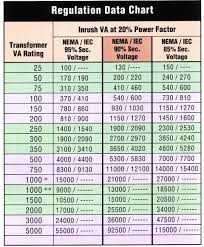 Transformer Sizing Chart Transformer Sizing Chart