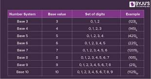 Base 3 Number System Chart Number System In Maths Definition Types Conversion