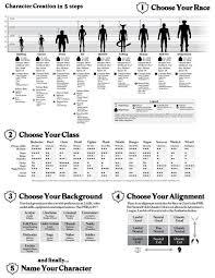 Dnd Character Chart D D 5e Character Creation Sheet Character Creation Sheet