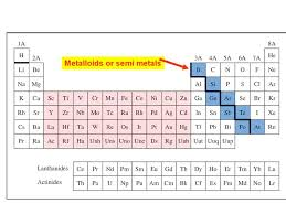 Group 5a Periodic Table Slide 3 Photos Heavenly 4 Reviewing The ...