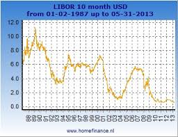 Historical 3 Month Libor Rate Chart 10 Month Us Dollar Libor Rate Latest Rates And History