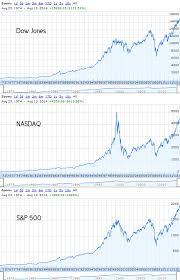 stocks vs bonds difference and comparison diffen graphs showing the nasdaq dow jones and s p 500 stock indexes over time