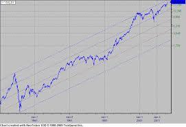 Dow Jones Weekly Chart Djia Dow Jones Industrial Average
