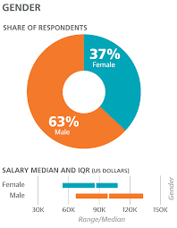 Average Salary Of A Ux Designer 2016 Design Salary And Tools Survey Oreilly