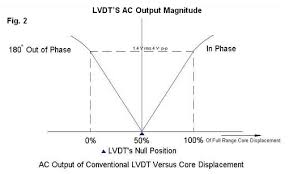 linear variable differential transformer lvdt electricalu output versus core displacement