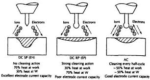 alternating current vs direct current. related questionsmore answers below alternating current vs direct