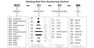 7018 Welding Rod Settings Welding Electrode Chart Images