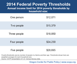 2015 Federal Poverty Level Guidelines Chart Poverty In Oregon In Six Charts Oregon Center For Public