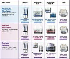 Avon Skin Care Chart 87 Best Avon Love It Use It Sell It Images Avon Poster