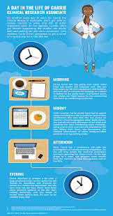 a day in the life of a clinical research associate medrio cro cra infographic
