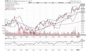 3 Best Stock Charts For Friday Fifth Third Bancorp Goldman