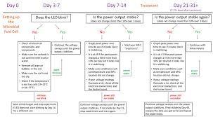 57 Complete Psu Civil Engineering Flowchart