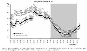 Human Temperature Chart Check The Body Temperature Wilsons Syndrome