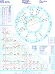 Astrology And Everything Else Astrologer Charts Liz