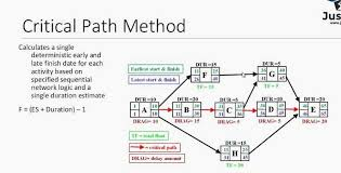 Image Result For Critical Path Method Chart Chart Diagram
