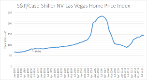 Las Vegas Population Growth Chart Las Vegas Utopia You Are Standing In It