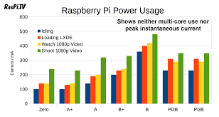 Power Usage Search Results Raspi Tv