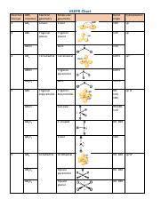 Vsper Pdf Vsepr Chart Electron Abe Electron Groups