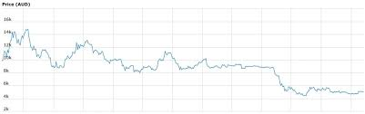 Bitcoin To Aud Bitcoin Transaction Today Vrejlev Kloster