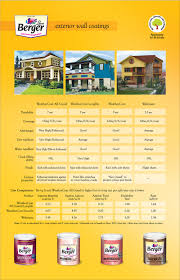 Express Painting Paints Paint Painting Painter Paint - Exterior house painting prices