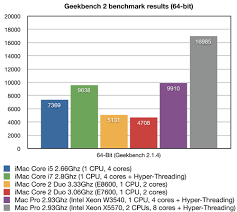 Imac Speed Comparison Chart Imac 27 Core I5 And I7 Benchmarks Are Very Impressive