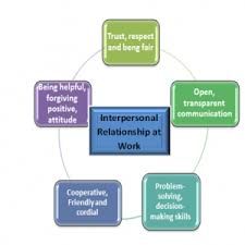 Interpersonal Relationships Interpersonal Relationship At Work Questionnaire Questmeraki