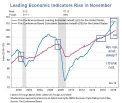 Conference Board Leading Indicators Chart Joke Of The Day Leading Economic Indicators Rise