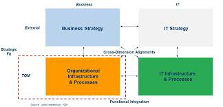 Is A Tom And An Org Chart The Same Thing Bpi The