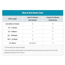 Break Law In California Easy Chart Free Shift Calculator